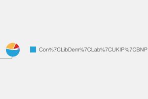 2010 General Election result in Penrith & The Border